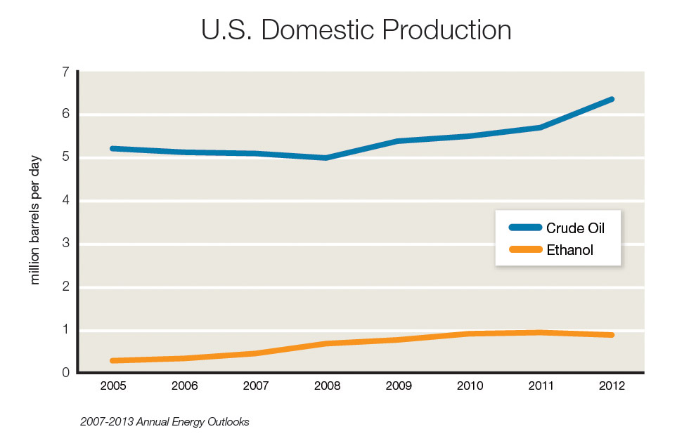 US_Domestic_Production