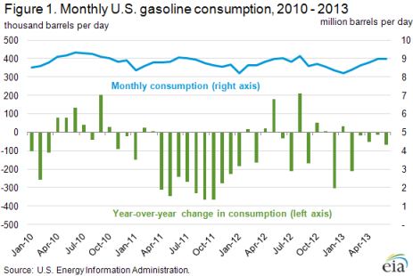 eia_gasoline_consumption