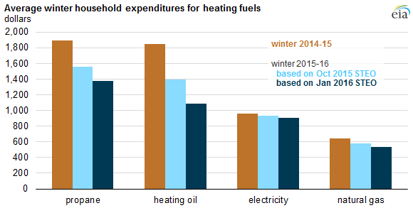EIA lower heating costs