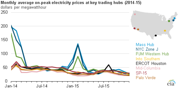 EIA monthly electricity prices
