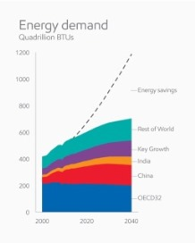 XOM global energy demand