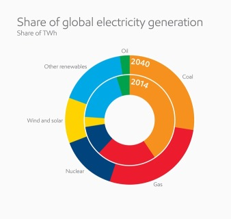 XOM share of global electricity generation
