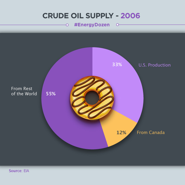 Chart: crude supply 2006