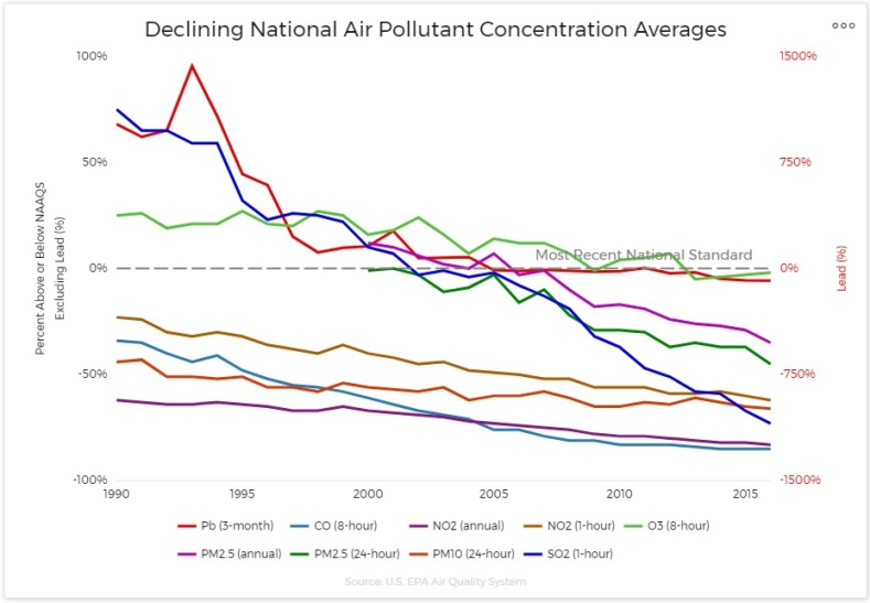 six_pollutants_decline