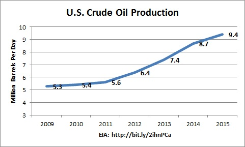 crude-production