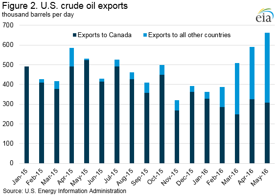 crude_exports_destination