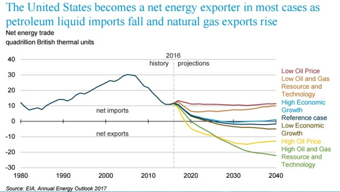 AEO 2017 chart: U.S. becomes net exporter in most cases