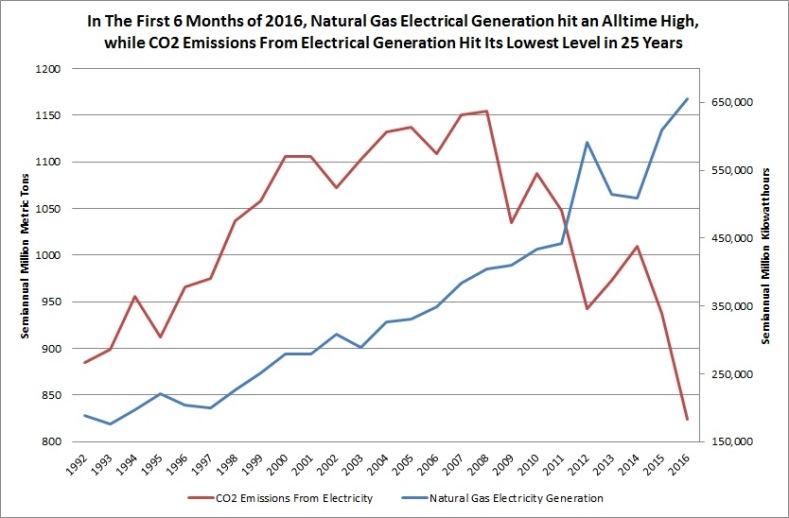 API chart: CO2 Emissions fall as electricity production from Natural Gas rises