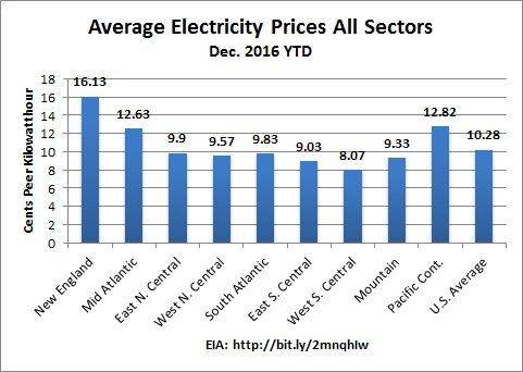 NE_all_sectors_electricity