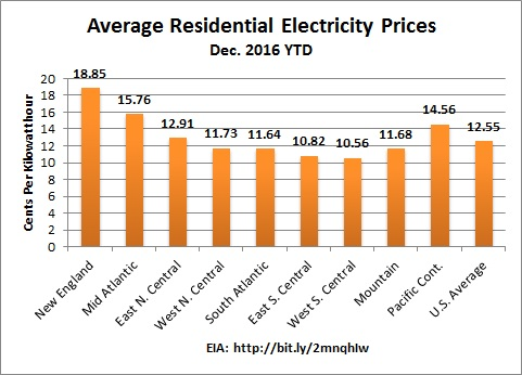 NE_residential_electricity
