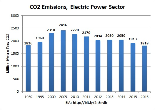 co2_emissions_power_sector