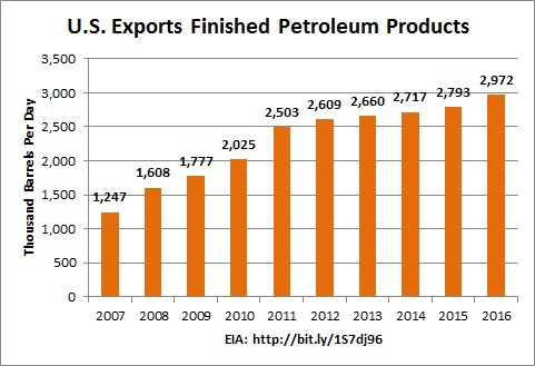 chart: EIA exports finished petroleum products