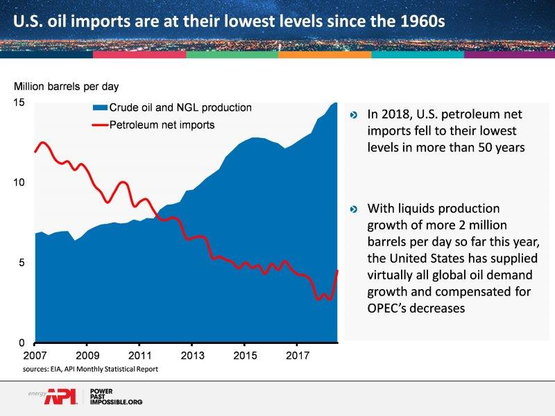 us_declining_oil_imports