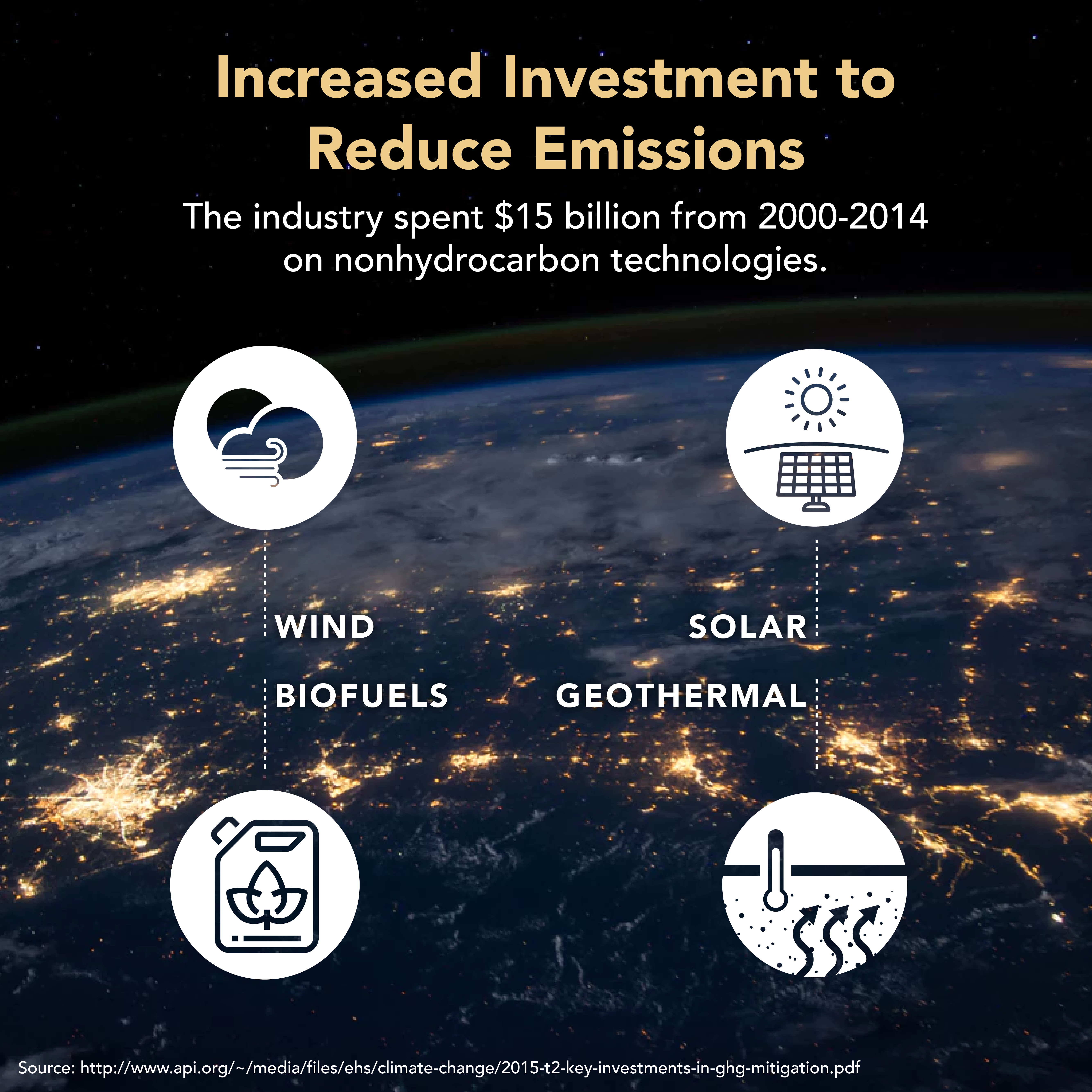 increased investment to reduce emissions