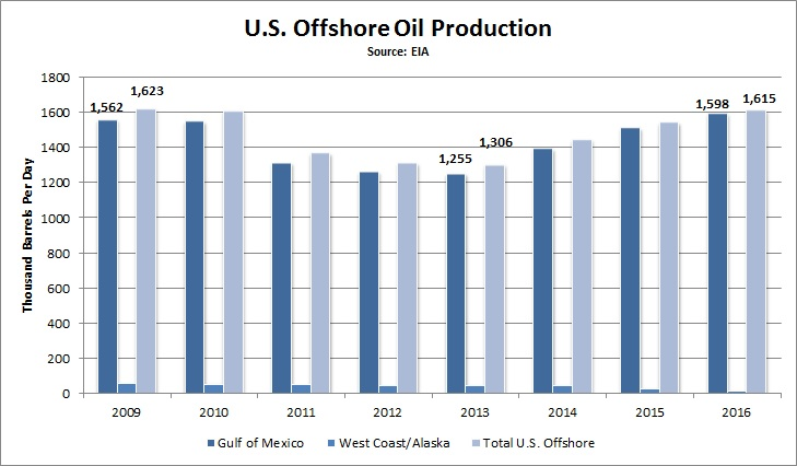 offshore_oil_output
