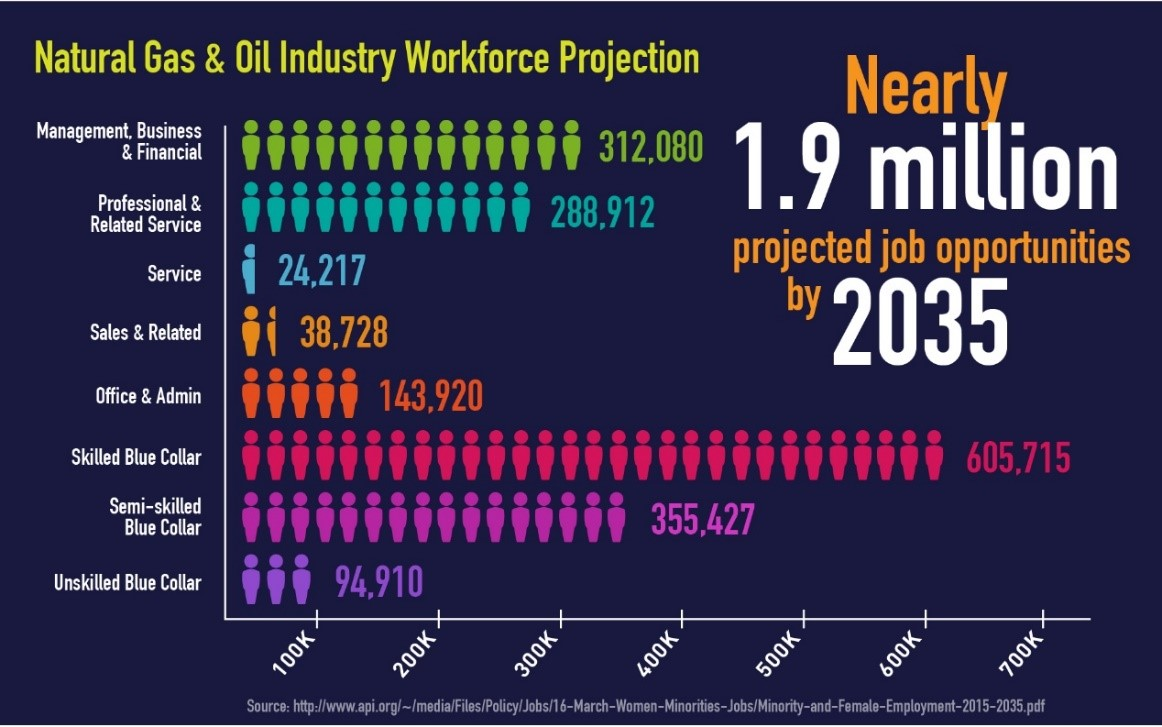 industry workforce projection
