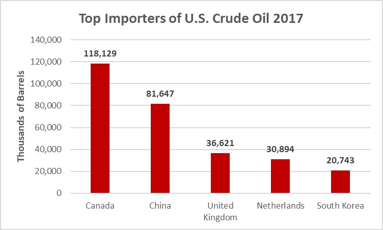 top_importers_us_crude