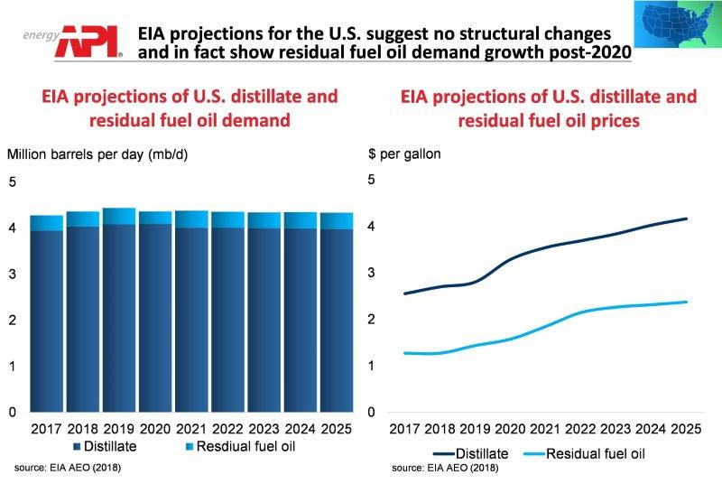 marine_fuel_growth_projection