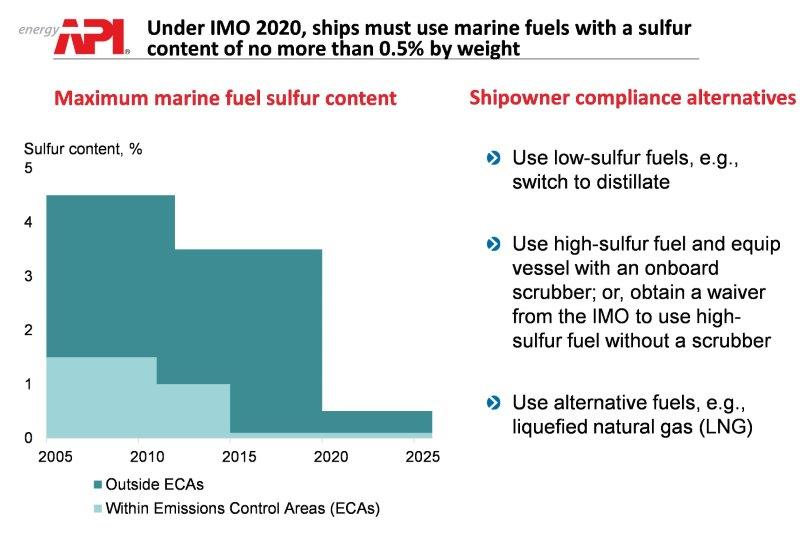 marine_fuel_regulation