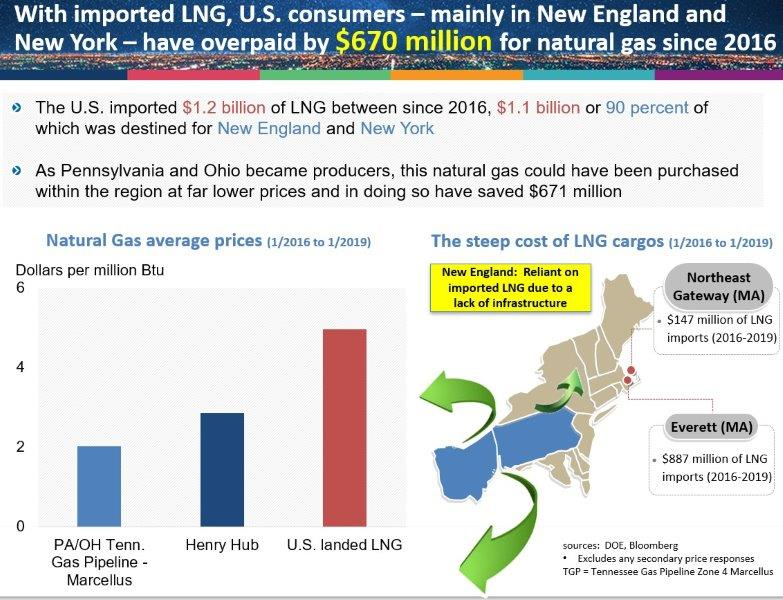 revised_NG_savings_LNG_imports