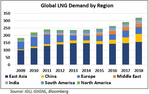 lng_demand_region