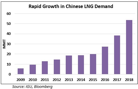 china_lng_demand