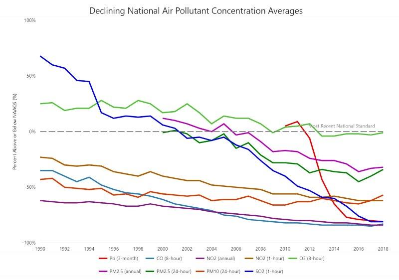 epa_declining_air_pollutants