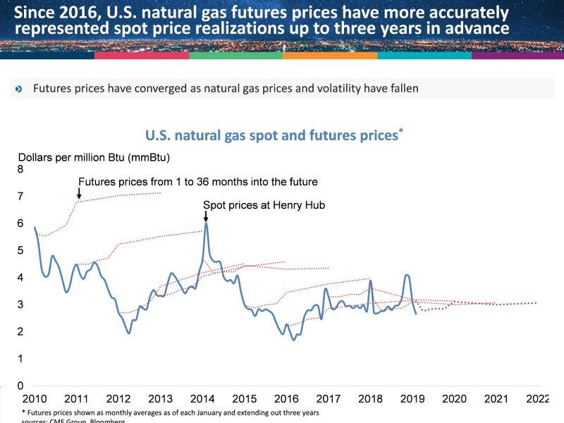 natgas_futures_trends