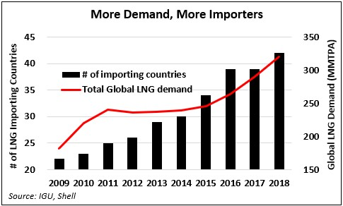 lng_demand_importers