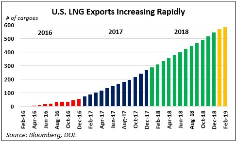 lng_export_growth