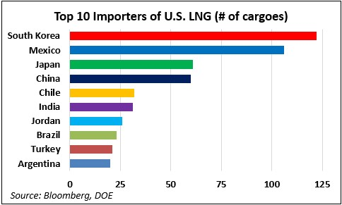 top_lng_importers