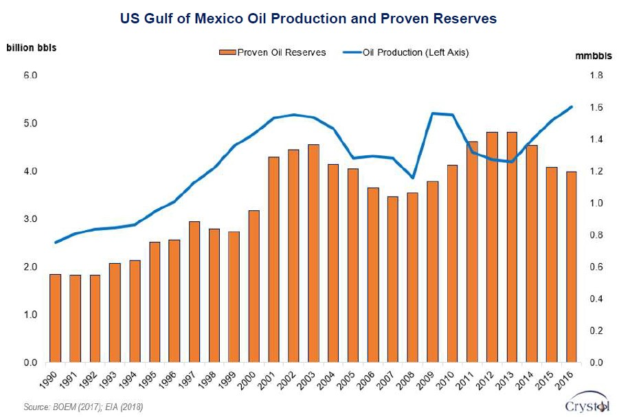 GOM_output_reserves