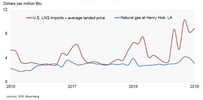 lng_import_costs_domestic_costs