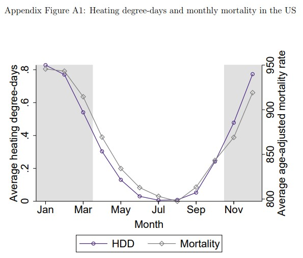 heating_days_mortality