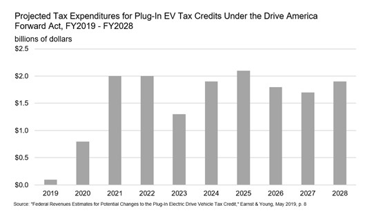 Study Electric Vehicle Tax Credit Is High Cost Low Reward