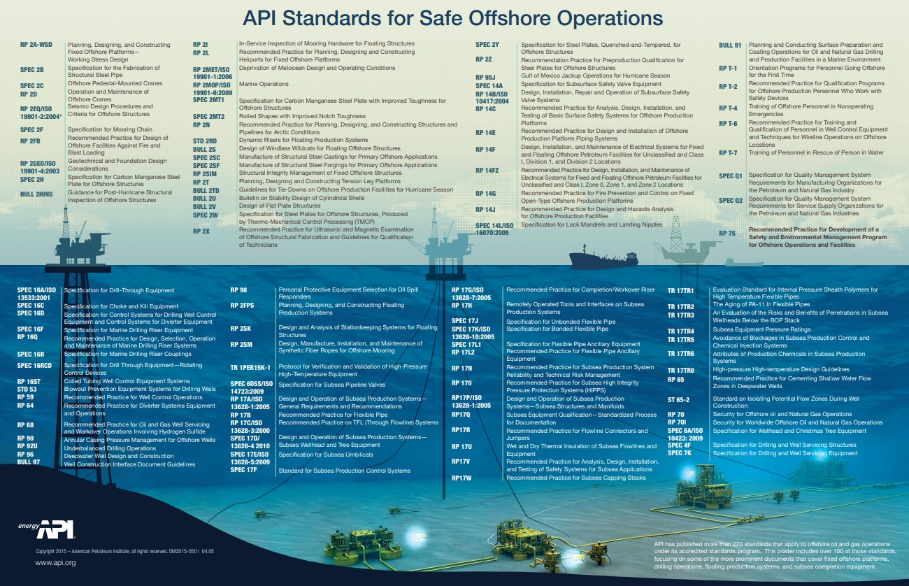 offshore_standards