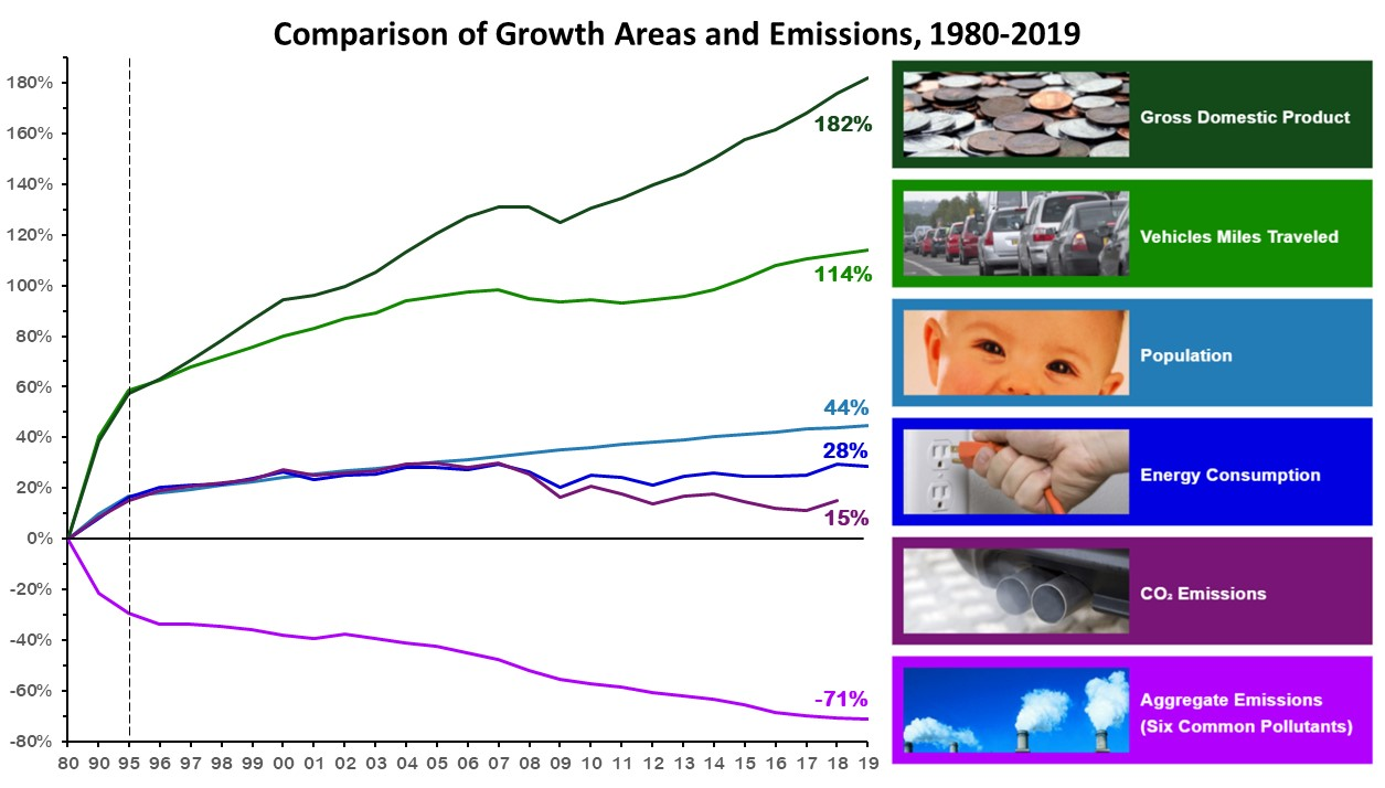 growth_and_emissions