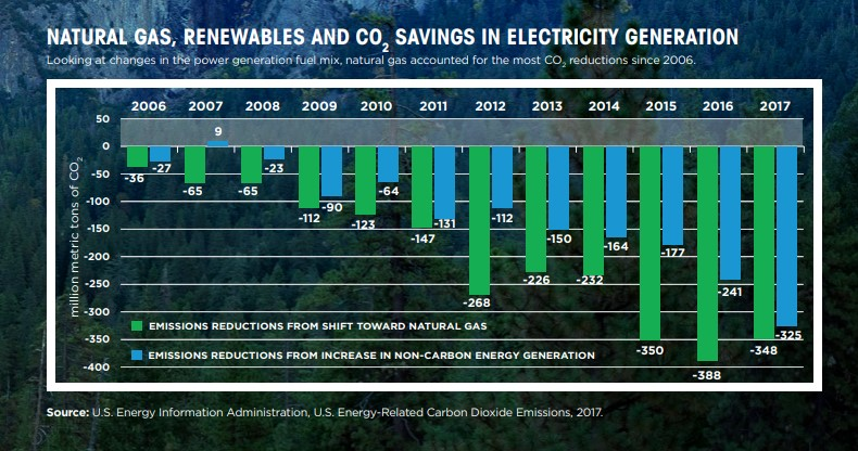 EIA-NG-renewables-emissions-reductions