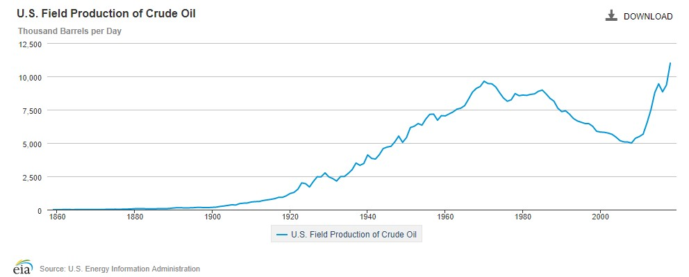 eia_crude_production