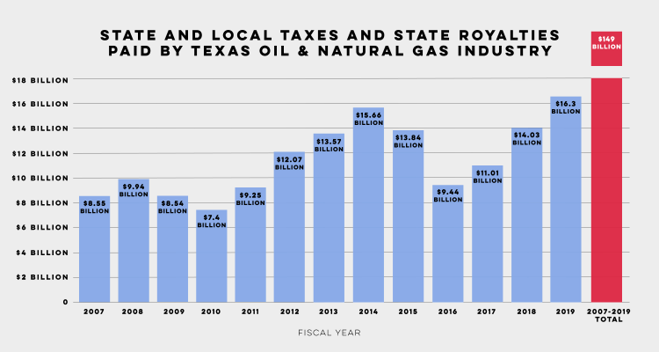texas-royalties-by-oil-and-natural-gas