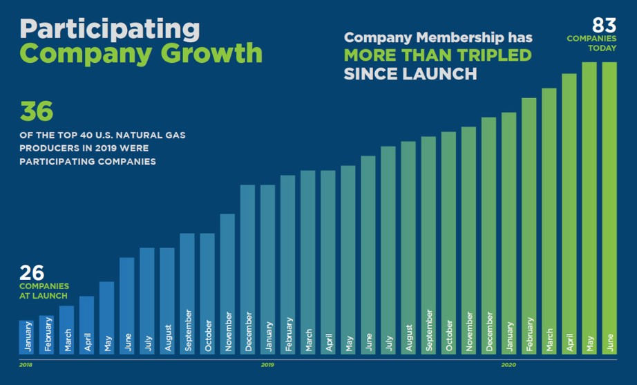 tep_membership_growth