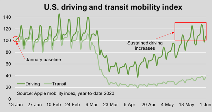 Transit-Mobility-Index
