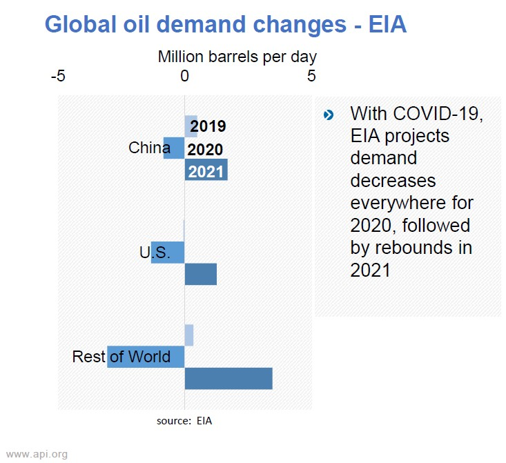 global_demand_changes