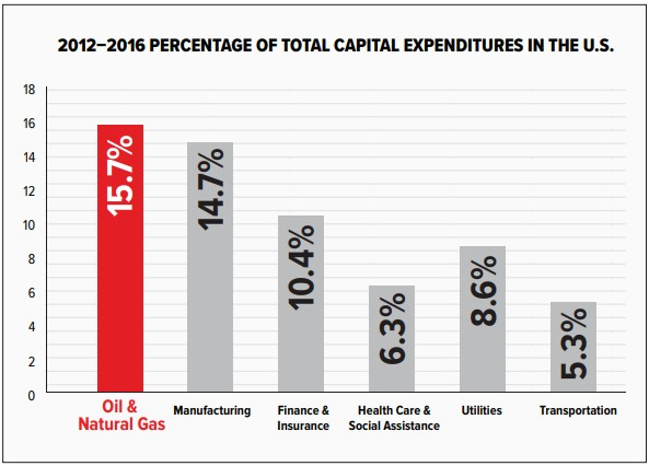 industry_capex