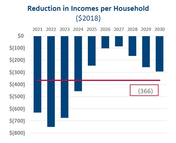 onlocation_reduced_household_income