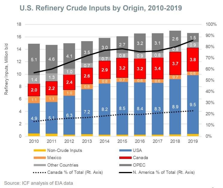 reduced_opec_reliance
