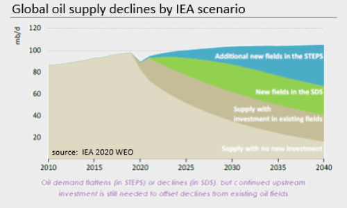 iea_oil_supply_declines
