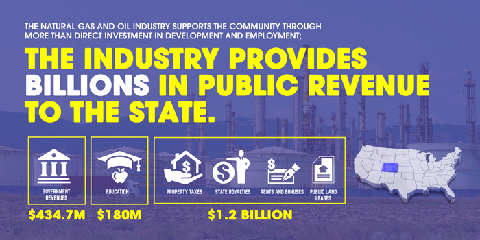 CO The Industry supports billions