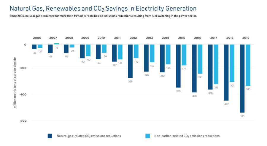 CO2 Generation in Electricity Generation - Chart