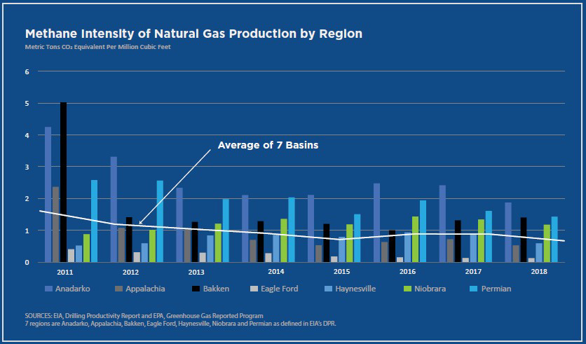 Chart: Methane and Nat Gas Production